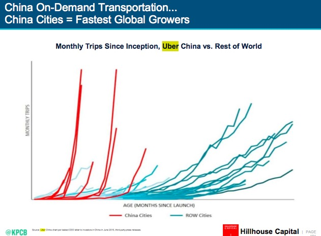 Just look how rapidly on-demand transportation is taking off in China compared to the rest of the world
