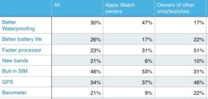 Apple Watch what people want