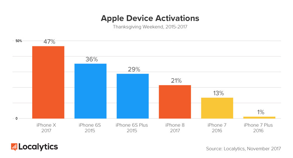 Apple succeeds