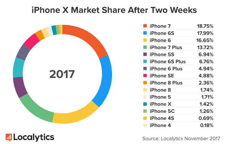 Iphone S Venta