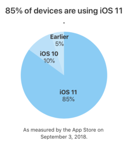iOS 11 hits 85 percent