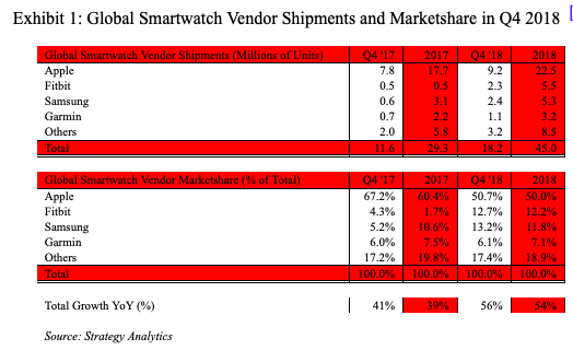 Strategy Analytics Q4 smartwatch data